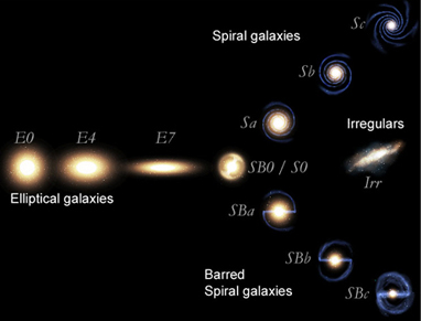 Hubble Galaxy Classification